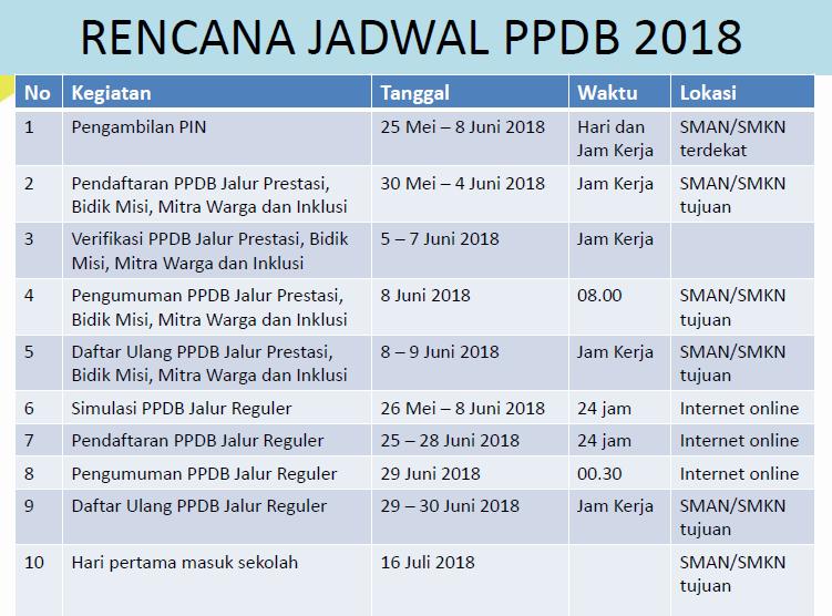 Rencana Jadwal PPDB